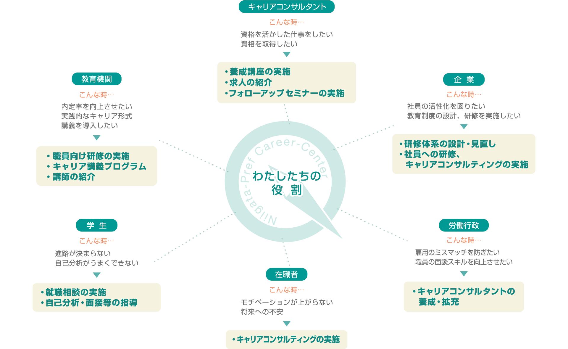 新潟県キャリアセンターの役割